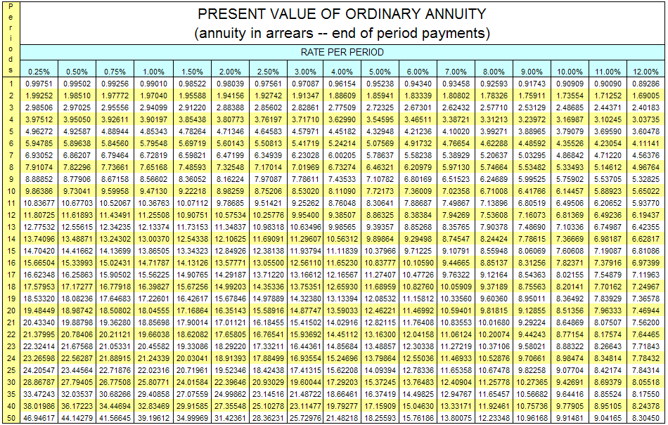How does this present value of growing annuity calculator work?